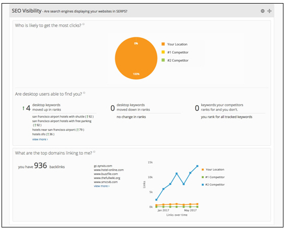 An example of the SEO Visibility portion of the new Insights dashboard