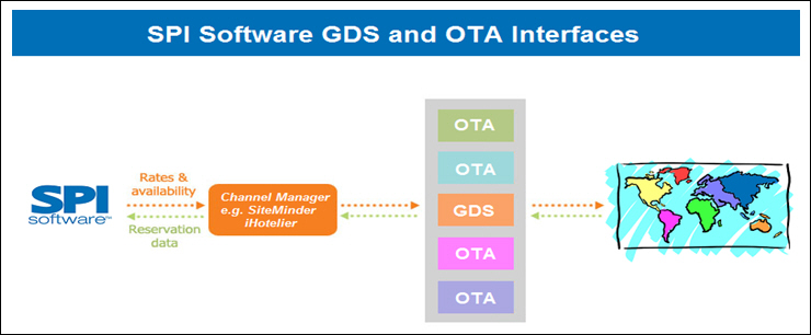 SPI Software Expands Room Sales Optimization with Interactive GDS and OTA Interfaces